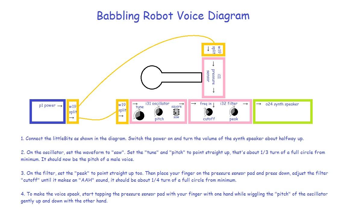 Babbling robot voice diagram